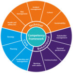 Group logo of Competencies of the Healthcare Security Manager...
